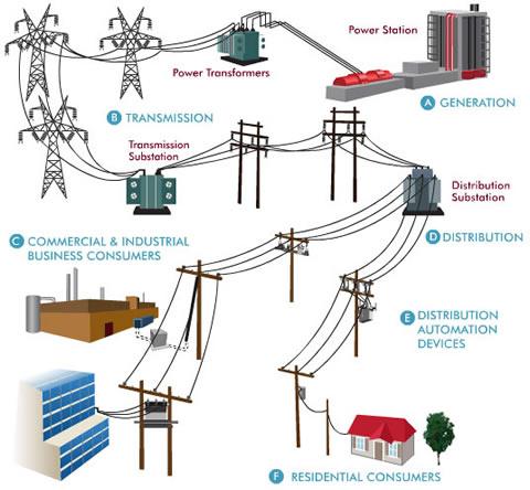 Инновационное развитие энергетики в