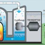 Как делают электроэнергию из мусора