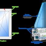 Конфигурации в пластиковых окнах